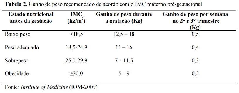 Tabela IMC